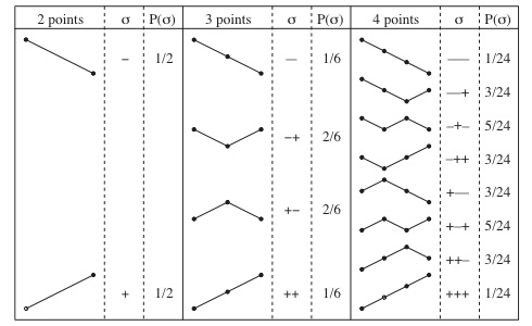 Table of probabilities of finding a random curve with a given up–down signature for 2, 3 and 4 data points.