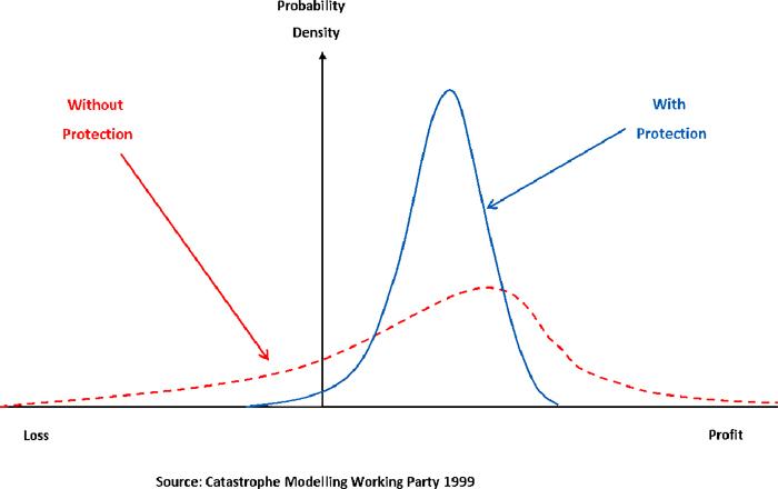 Measuring Catastrophic Risk Plus Maths Org