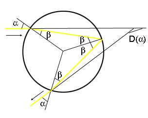Angle of deviation