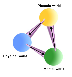 Three world diagram