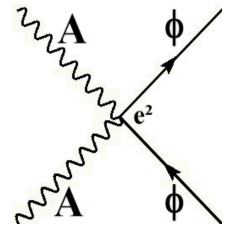 Particle interaction