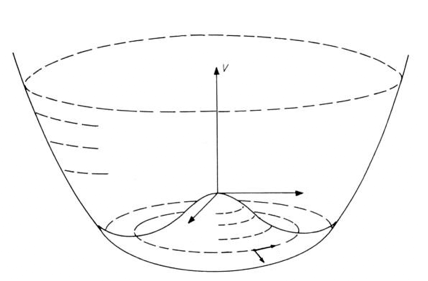 Mexican hat diagram