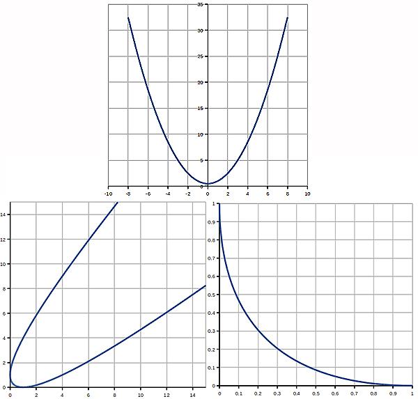 Parabolae