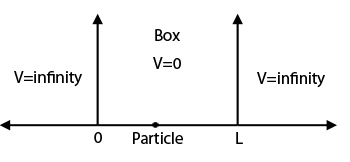 The particle in a box