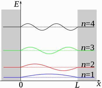 Schrödinger's equation — in action | plus maths org