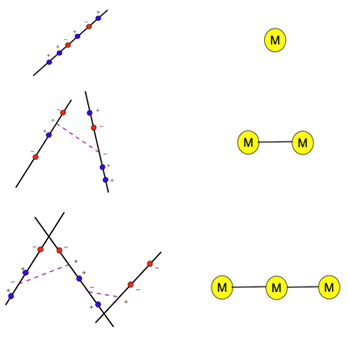 MHV amplitude and diagrams