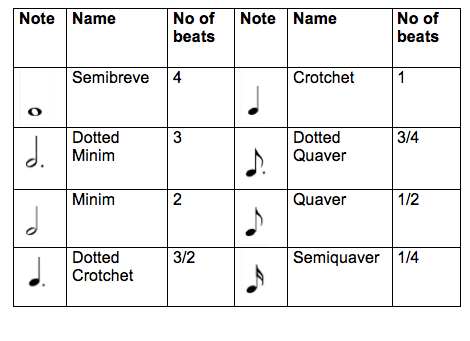 How many melodies are there?   plus.maths.org
