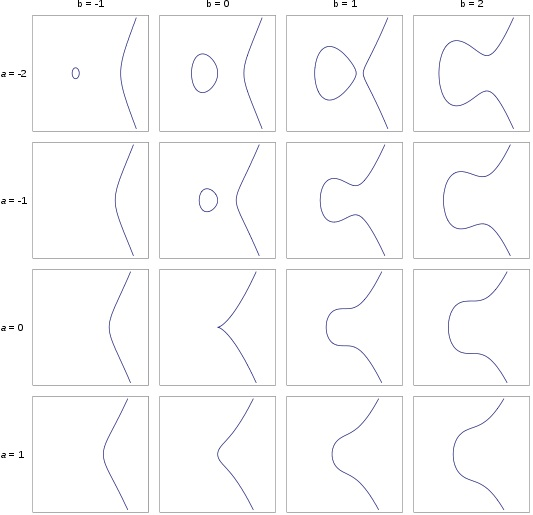different elliptic curves