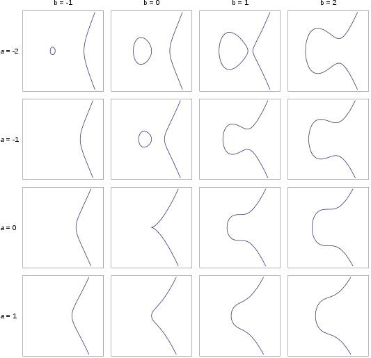 different elliptic curves
