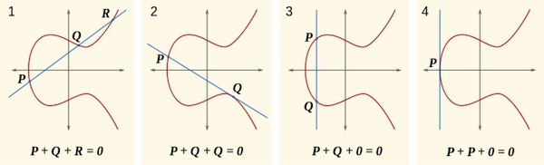 addition over the rational solutions of an elliptic curve