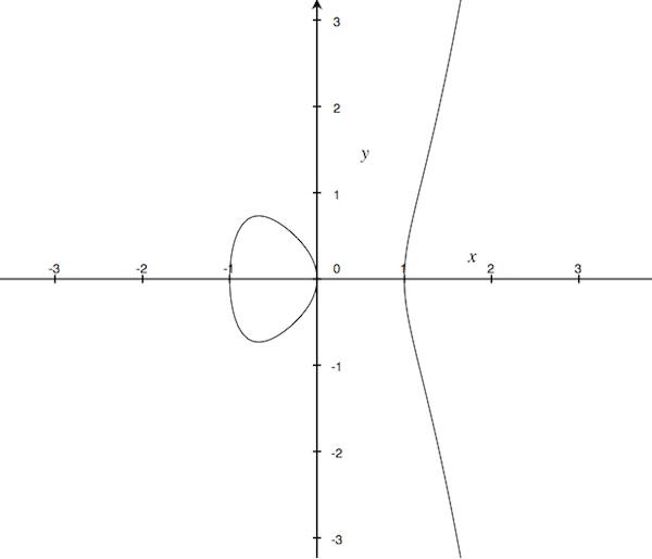 a hyperelliptic curve