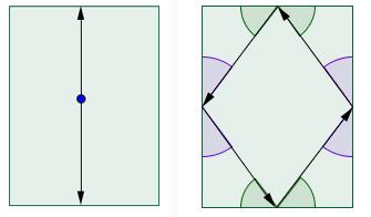 Periodic trajectories