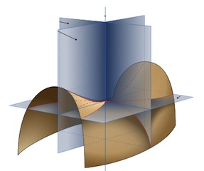 principal curvature of a 2D surface
