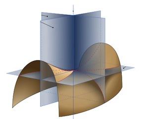 principal curvature of a 2D surface