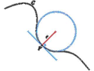 Osculating circle of a planar curve