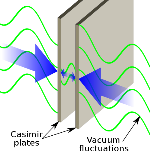 Casimir effect