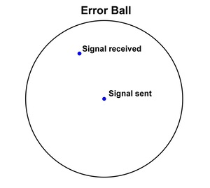 error ball around signal