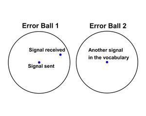 nonintersecting error balls around signal