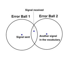 intersecting error balls around signal