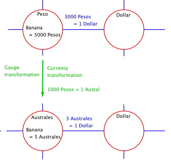 The economic analogy plusths here the country that was using pesos changes the currency to australes so that 1000 pesos 1 austral all prices and exchange rates change accordingly malvernweather Gallery