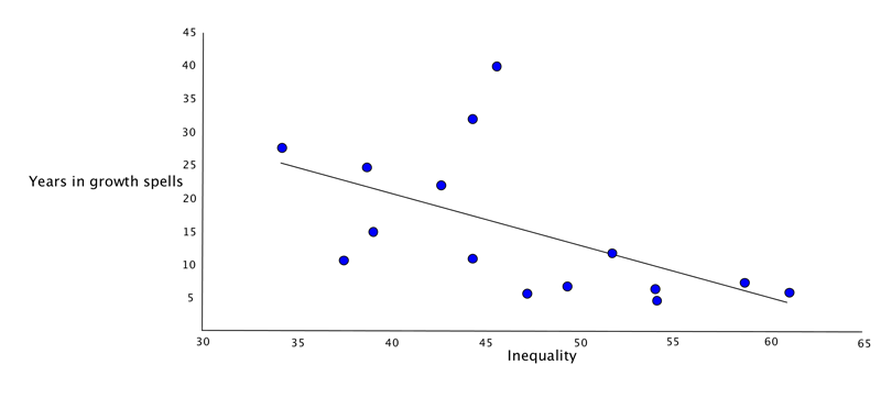 Inequality and growth spells