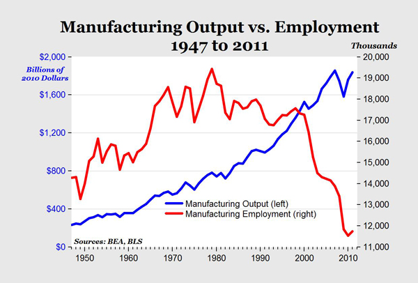 Manufacturing vs employment