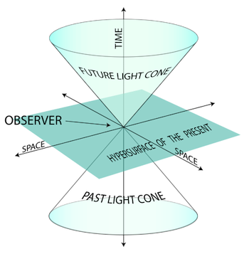 Future and past light cones in special relativity
