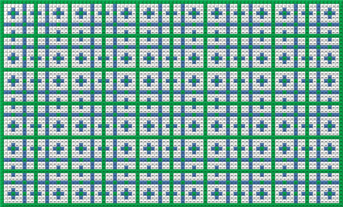 The hidden beauty of multiplication tables plusths click on the image to see a larger version table 11 gamestrikefo Choice Image