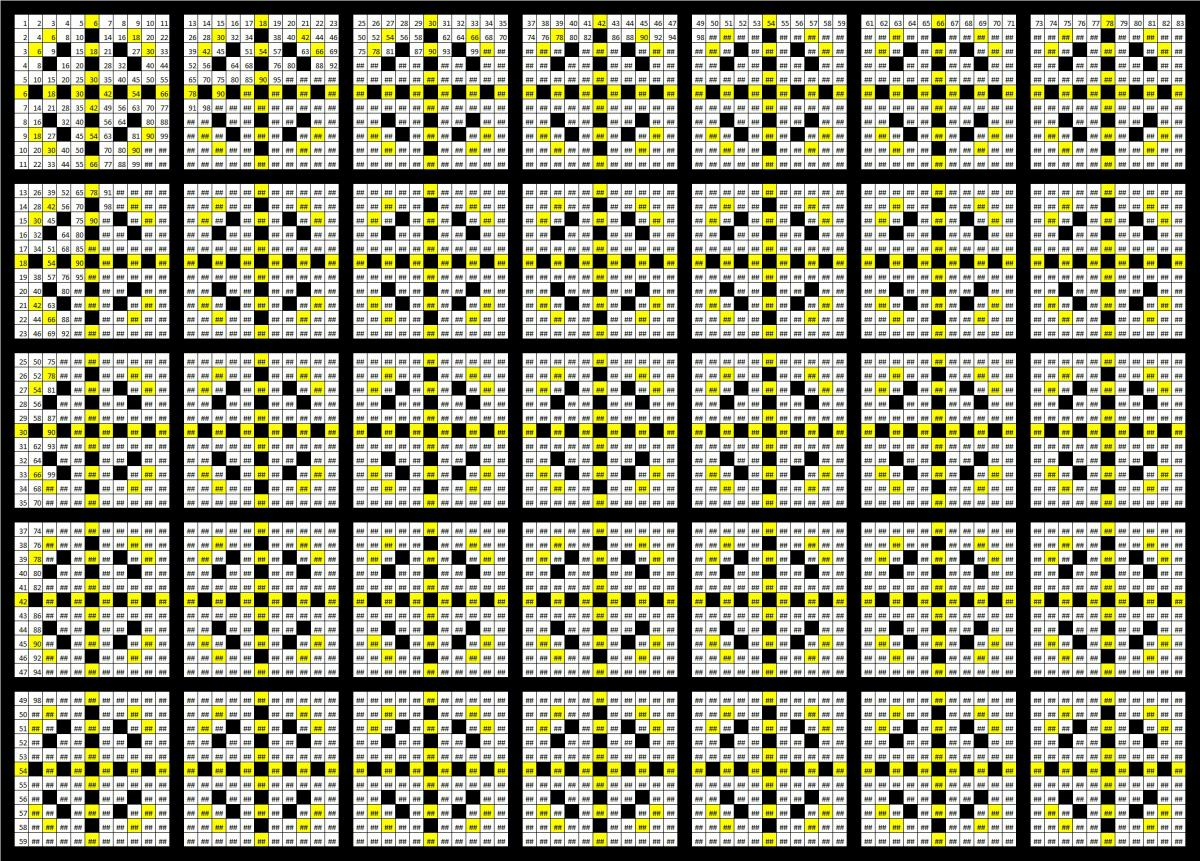 The hidden beauty of multiplication tables plusths click on the images to see a larger version table 12 nvjuhfo Gallery