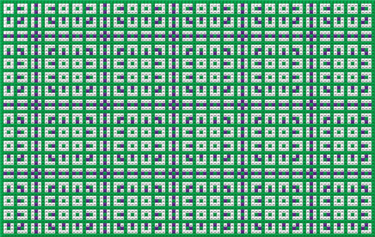 The hidden beauty of multiplication tables plusths remainders gamestrikefo Image collections