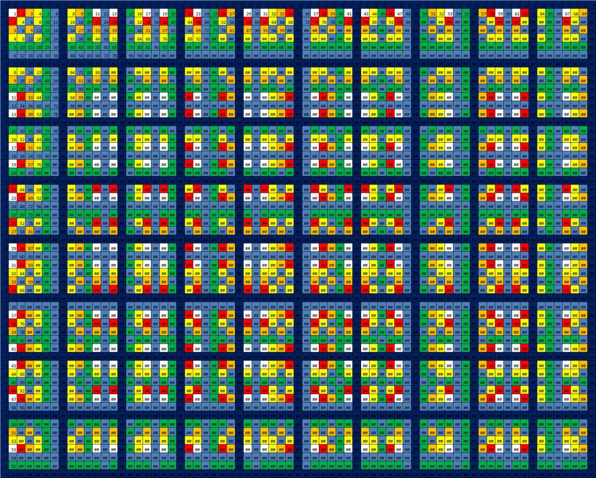 The hidden beauty of multiplication tables plusths multiples of non consecutive numbers nvjuhfo Gallery