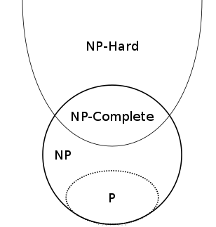 Diagram of complexity classes