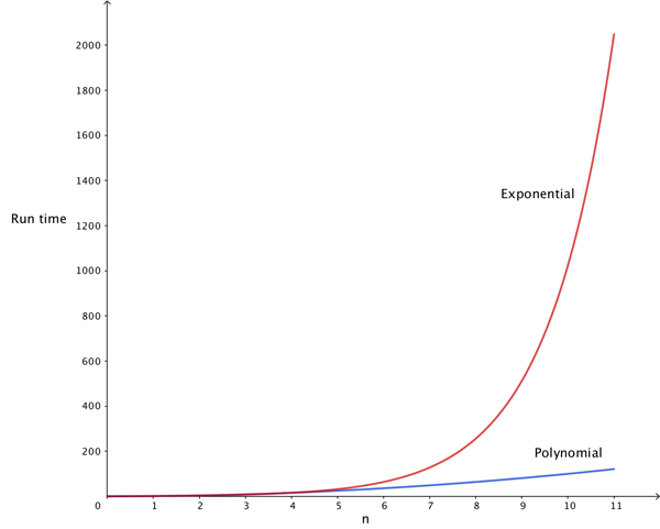 Exponential and polynomial run times