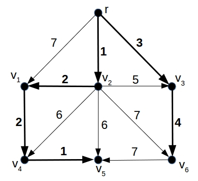 A directed graph <em>G</em> with root node  <em>r</em>  and a cost assigned to each edge