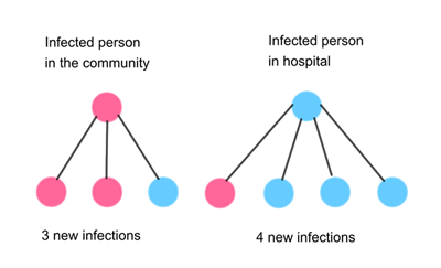 Next generation infections