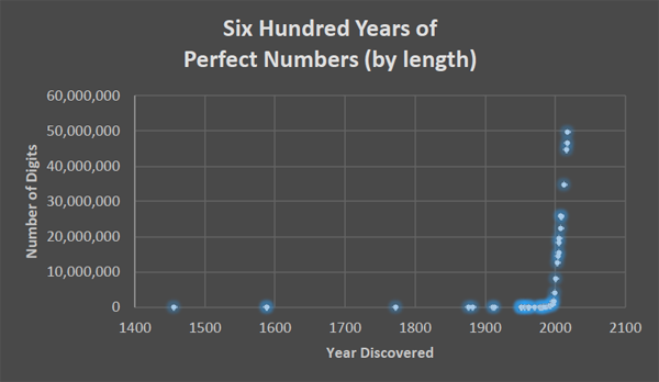 A plot comparing the number of digits to the year discovered of the 5th through 51st  perfect number