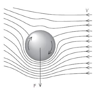 Spinning ball