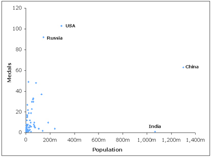 Medals vs population