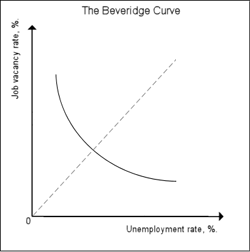 Beveridge curve