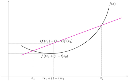 graph of a convex funtion
