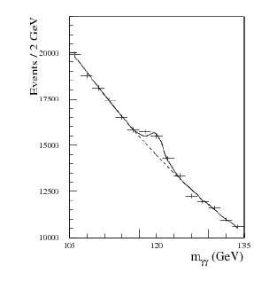 Histogram of the number of events that produced photons with a particular energy