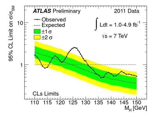 data from atlas