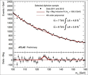 Data from ATLAS for decays into two photons