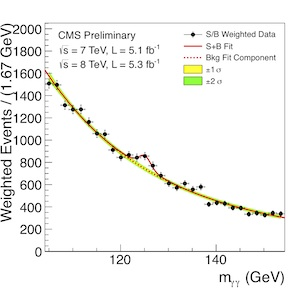Data from CMS for decays into two photons