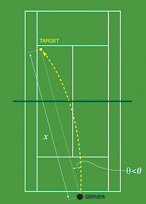 Figure2: a slice serve