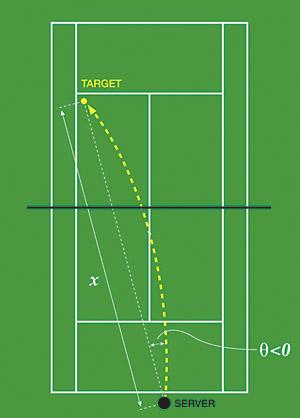 Image result for kick serve tennis