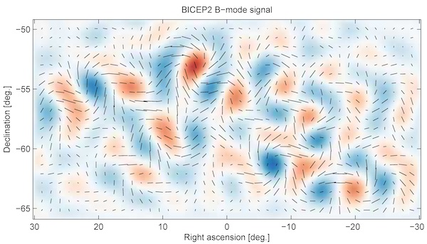Gravitational waves from inflation generate a faint but distinctive twisting pattern in the polarisation of the CMB, known as a curl