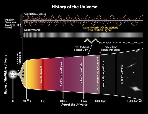 The scale of the universe versus time