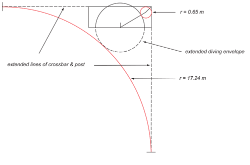 Illustrating both solutions of the quadratic equation.
