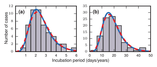 Incubation distributions